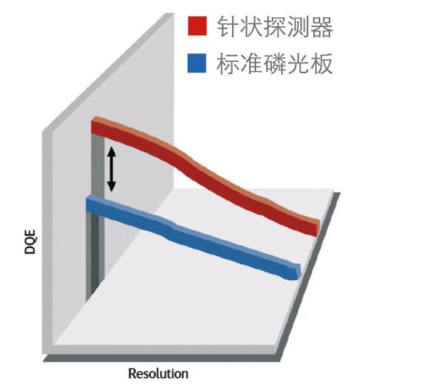 DQE 曲线