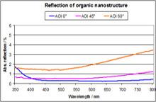 Nanostructure 2_tcm541-158551